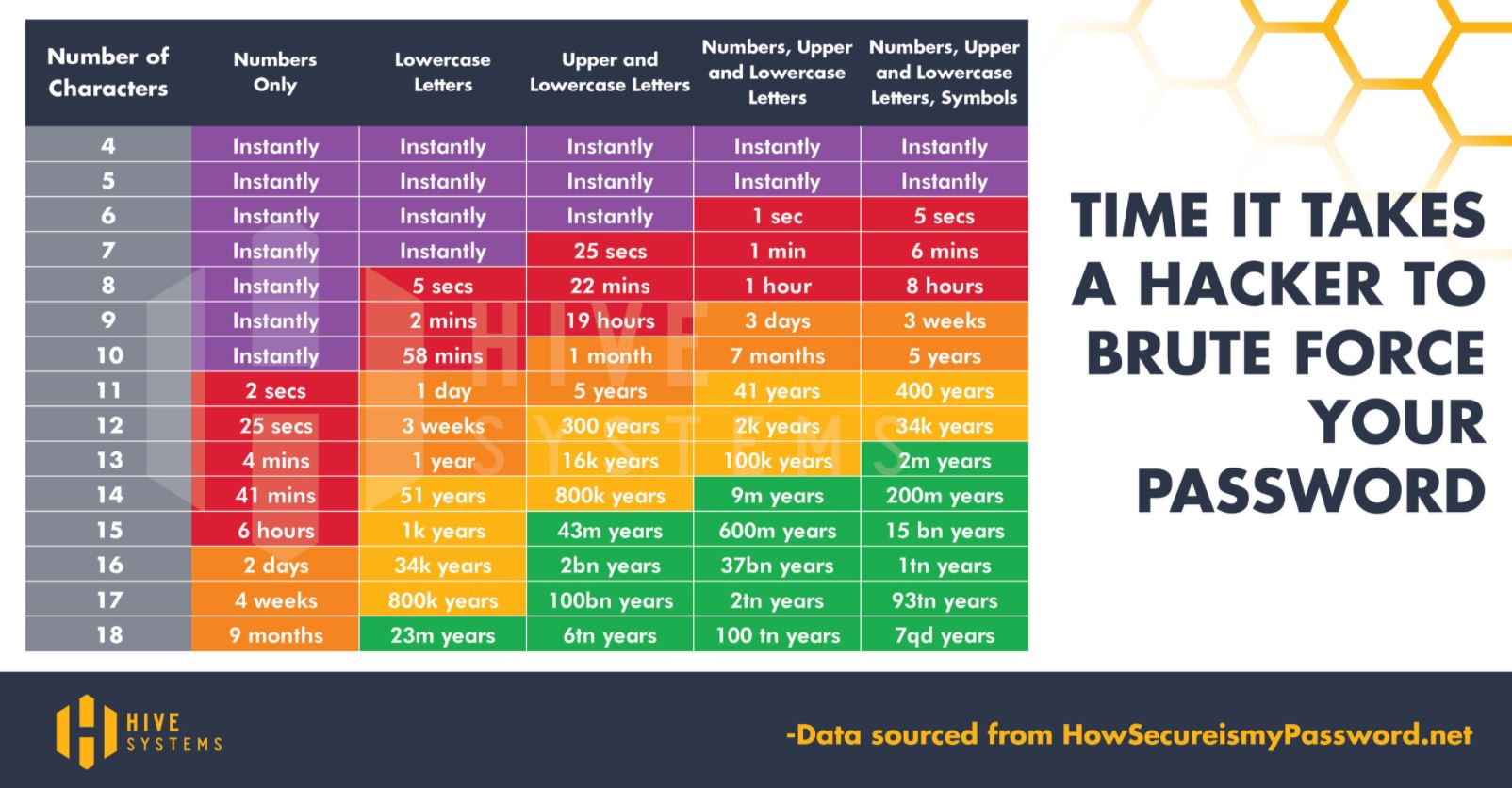 Hive Systems - the time it takes a hacker to crack your password